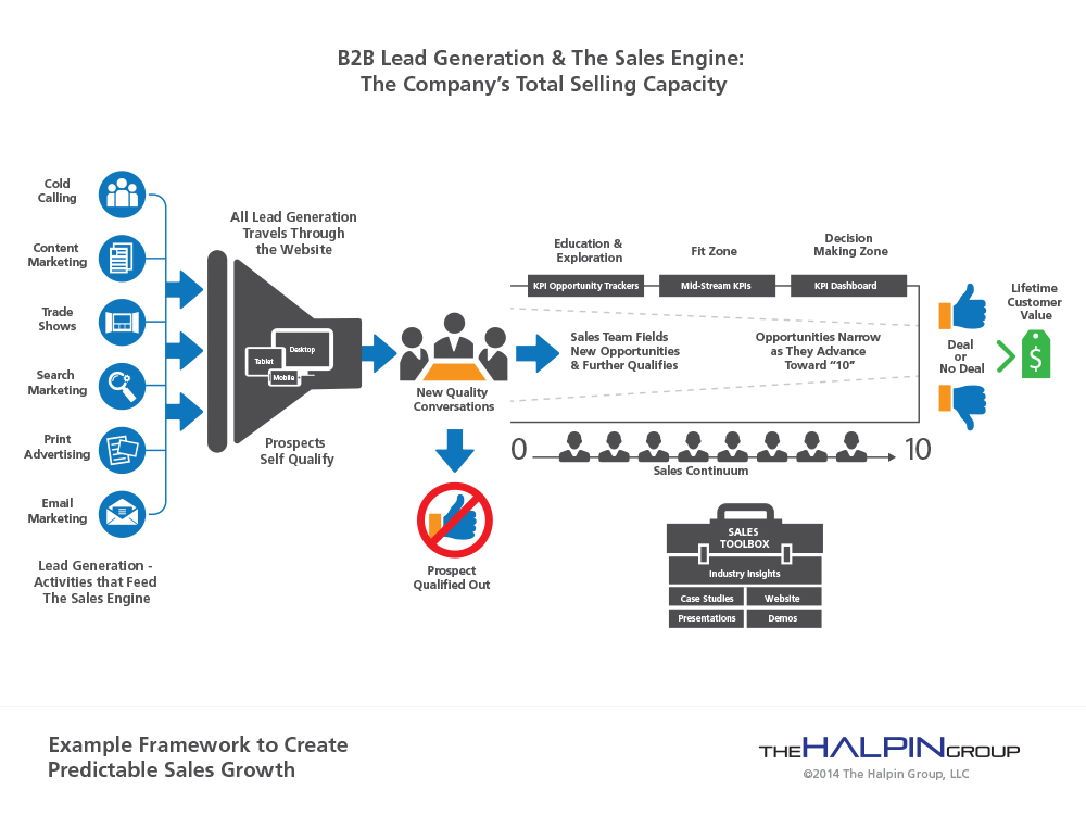 B2B Lead Generation and The Sales Engine: The Pathway to Predictable Sales Growth