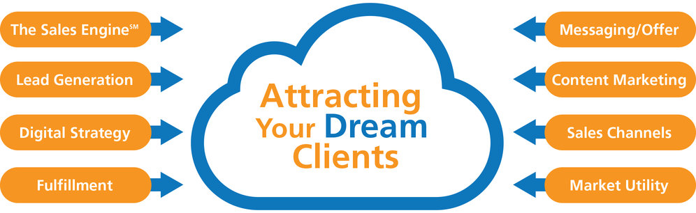 Attracting Your Dream Clients
